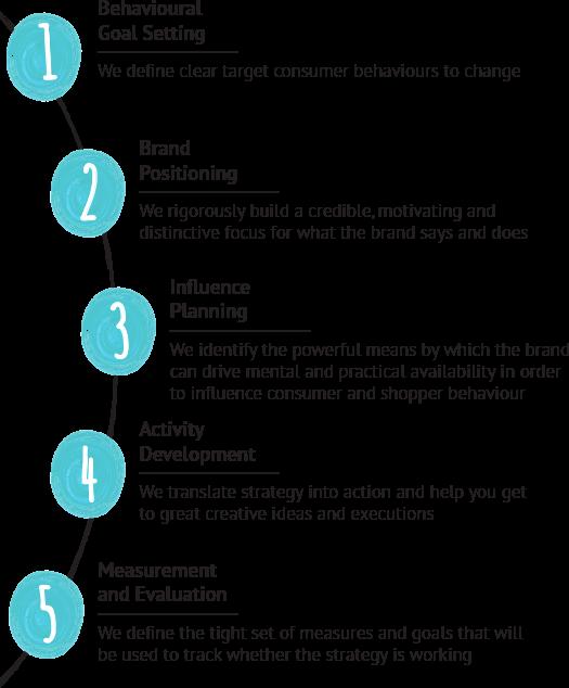 building-consumer-led-brand-strategies