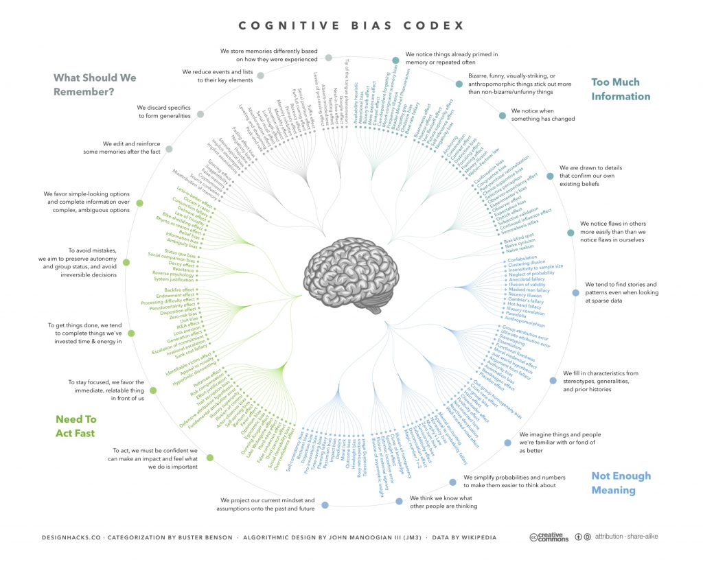 Cognitive Bias Codex